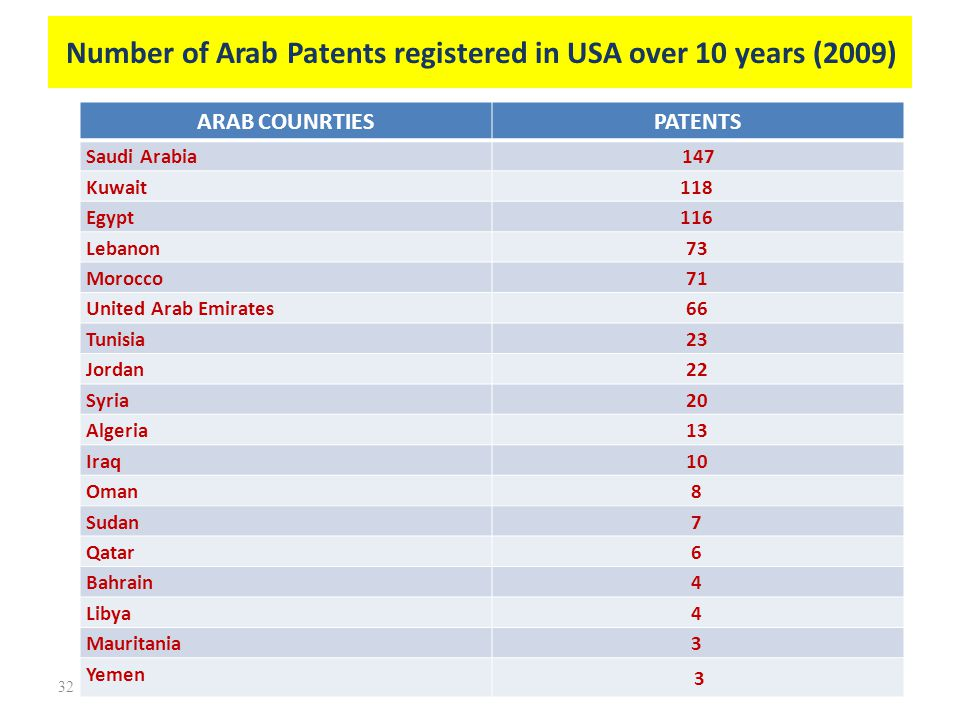 Number of Arab Patents registered in USA over 10 years (2009)
