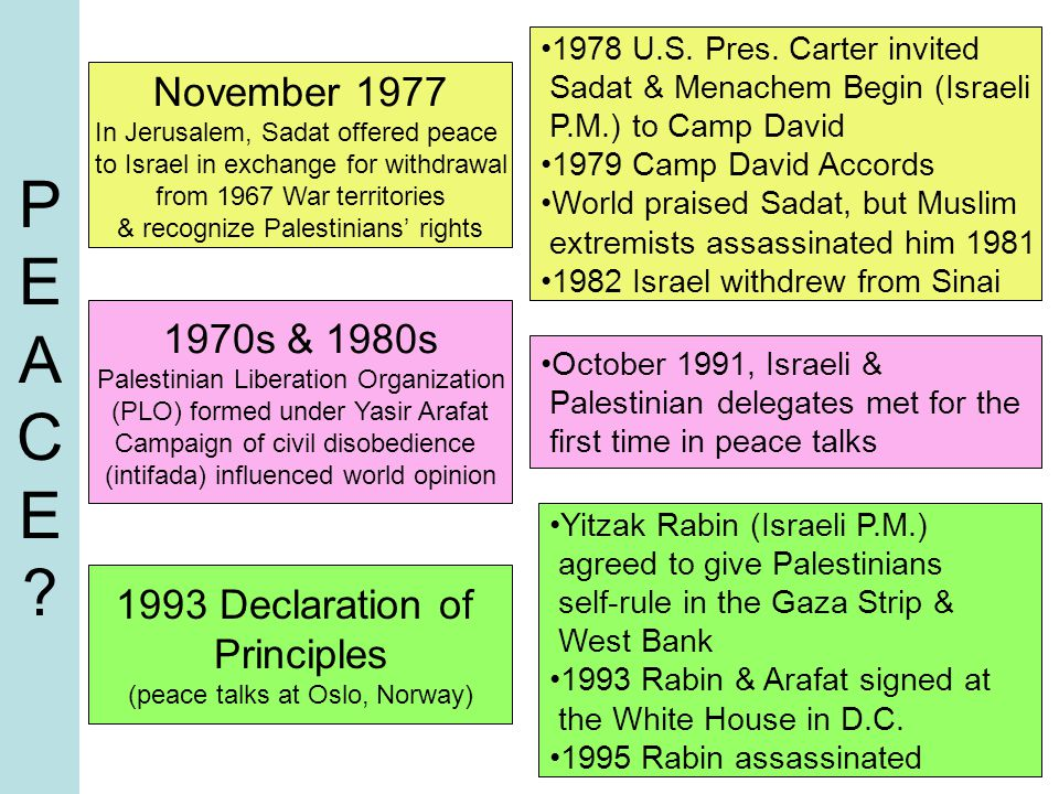 PEACE November 1977 1970s & 1980s 1993 Declaration of Principles