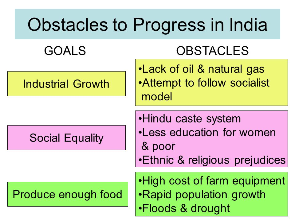 Obstacles to Progress in India