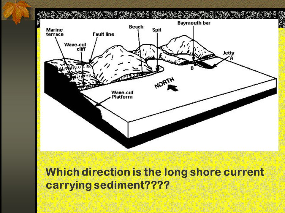 Which direction is the long shore current carrying sediment