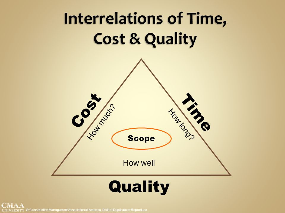 Interrelations of Time, Cost & Quality