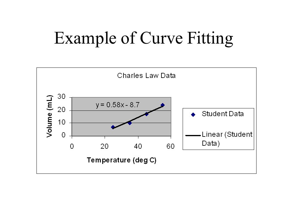Example of Curve Fitting