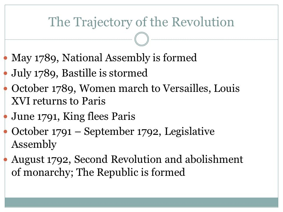 The Trajectory of the Revolution