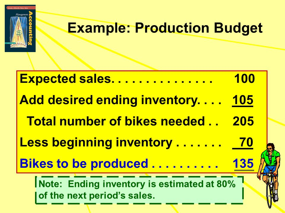 Example: Production Budget