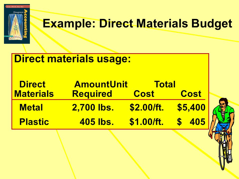 Example: Direct Materials Budget