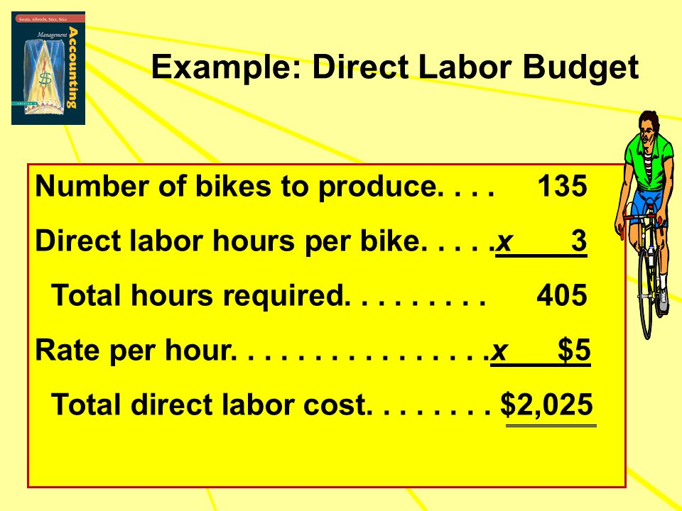 Example: Direct Labor Budget