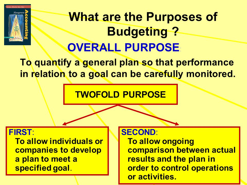 What are the Purposes of Budgeting
