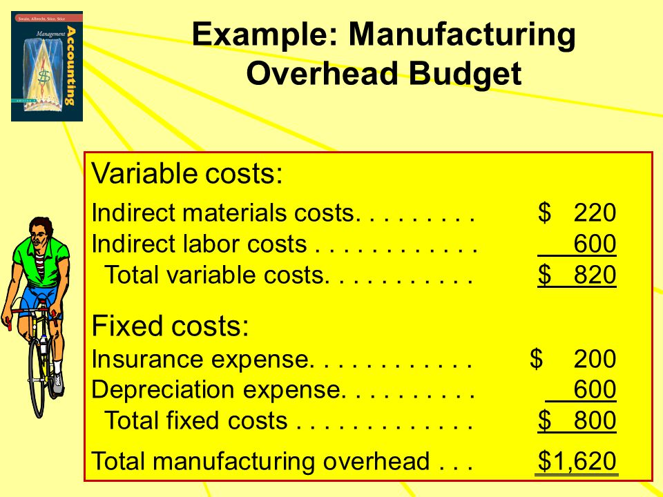 Example: Manufacturing Overhead Budget