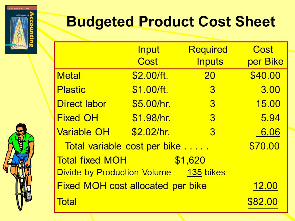 Budgeted Product Cost Sheet