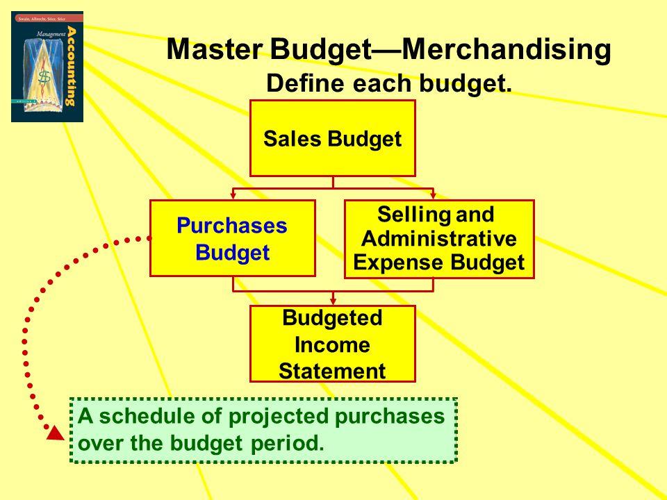 Master Budget—Merchandising Define each budget.