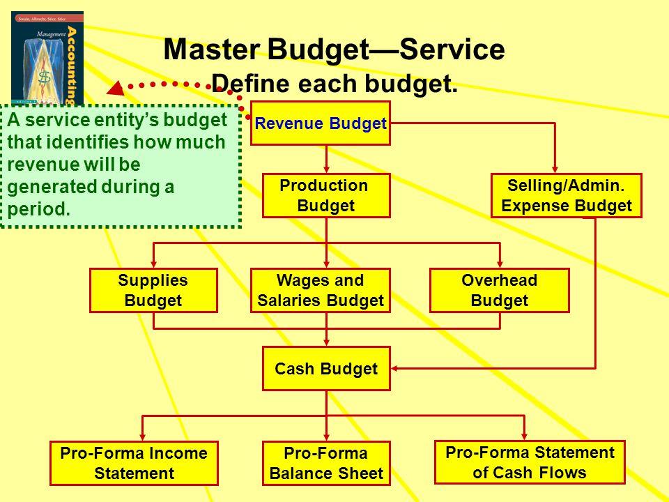 Master Budget—Service Define each budget.