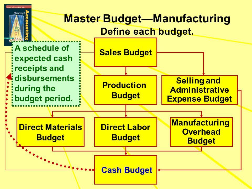 Master Budget—Manufacturing Define each budget.