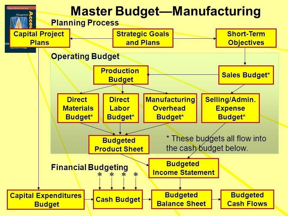Master Budget—Manufacturing