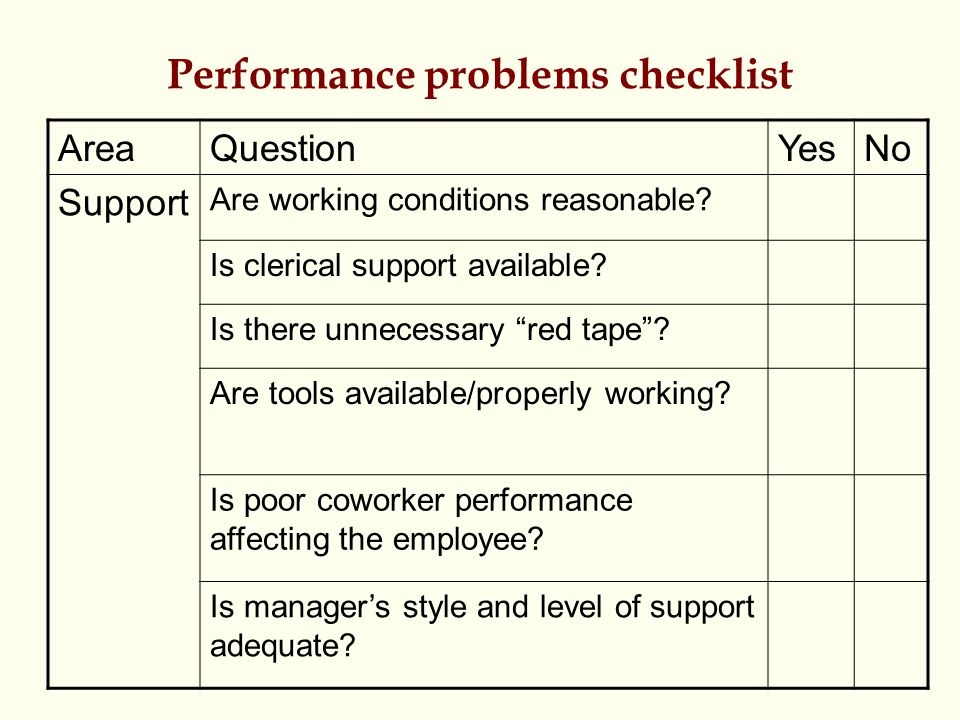 Performance problems checklist