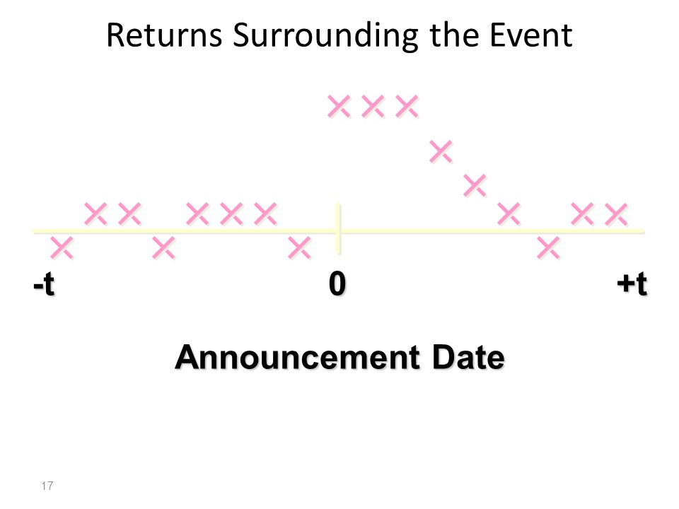 Returns Surrounding the Event