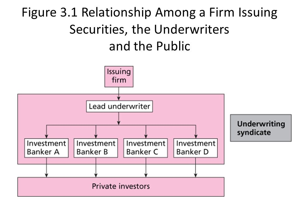 Figure 3.1 Relationship Among a Firm Issuing Securities, the Underwriters and the Public