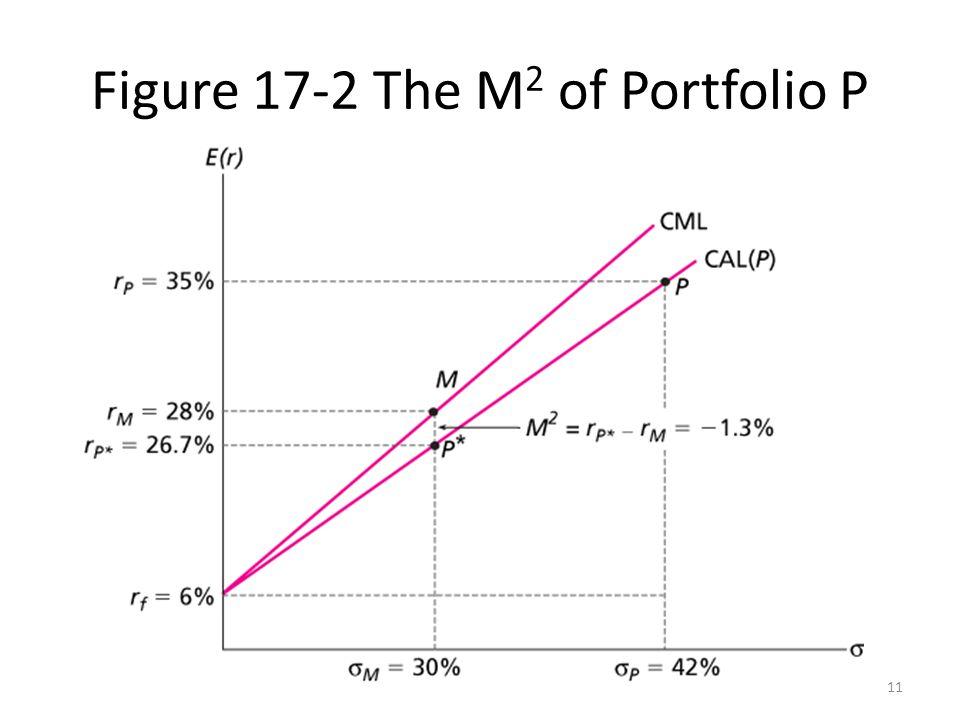 Figure 17-2 The M2 of Portfolio P