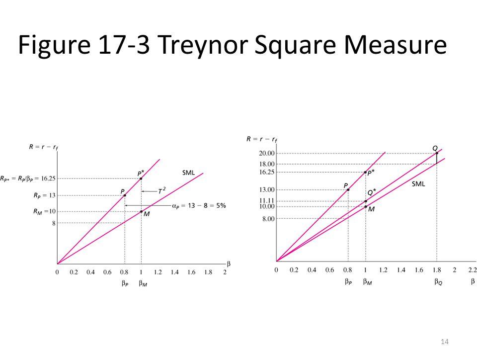 Figure 17-3 Treynor Square Measure
