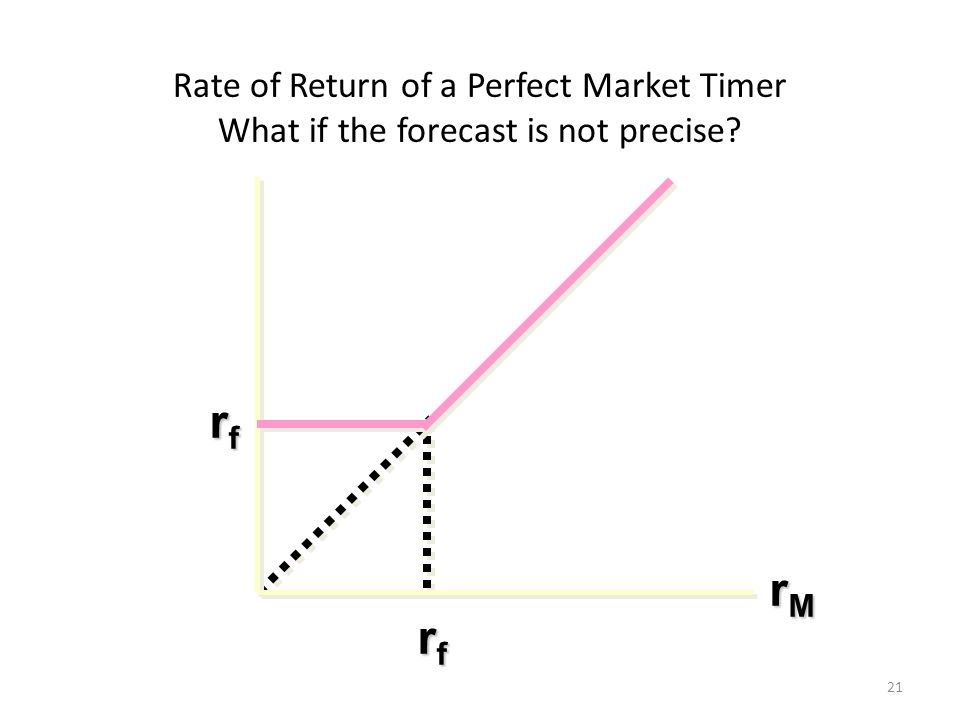 Rate of Return of a Perfect Market Timer What if the forecast is not precise