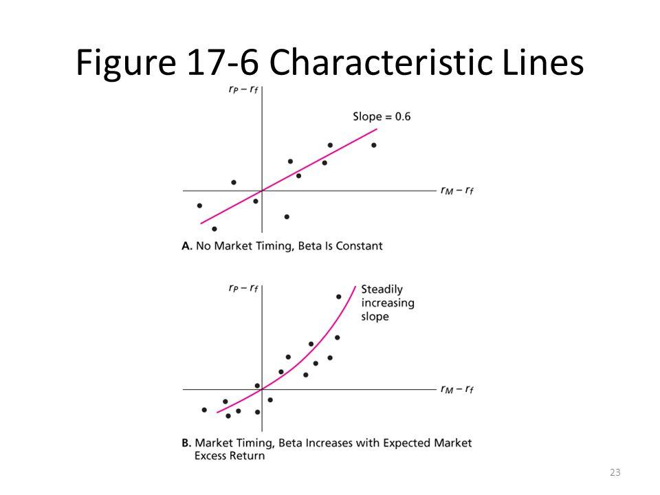 Figure 17-6 Characteristic Lines
