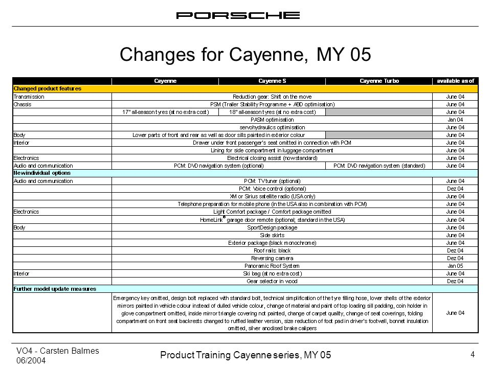 Changes for Cayenne, MY 05