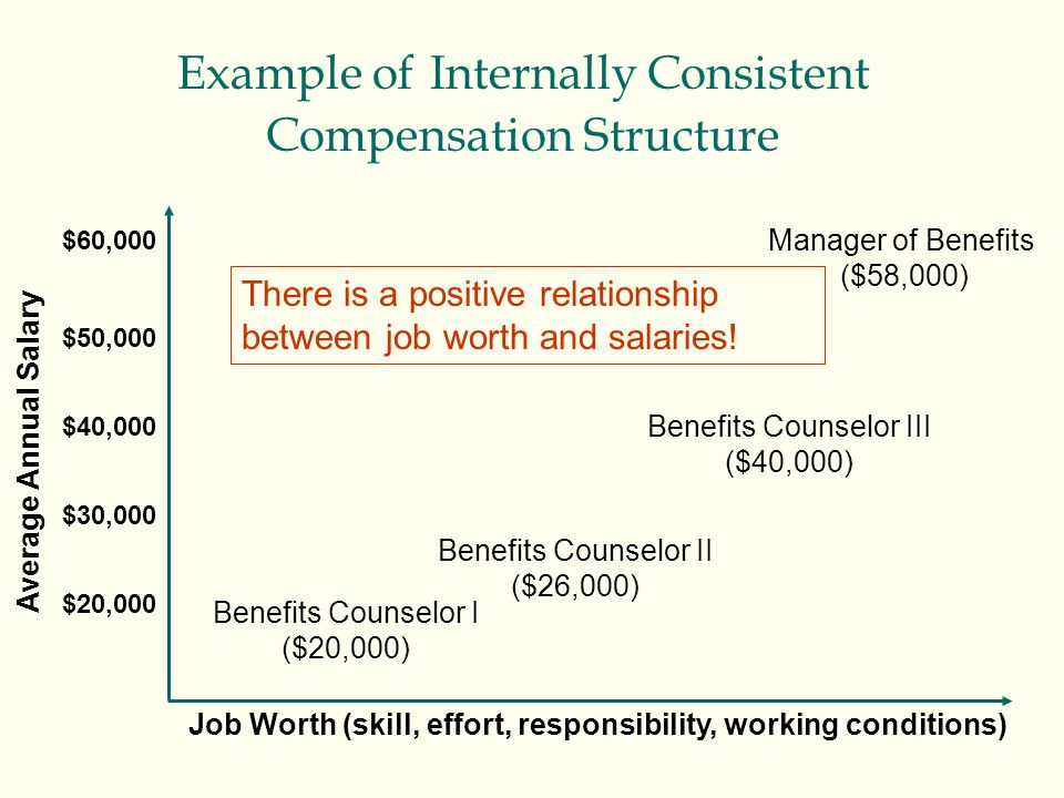 Example of Internally Consistent Compensation Structure