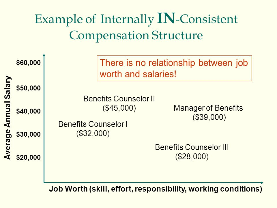 Example of Internally IN-Consistent Compensation Structure