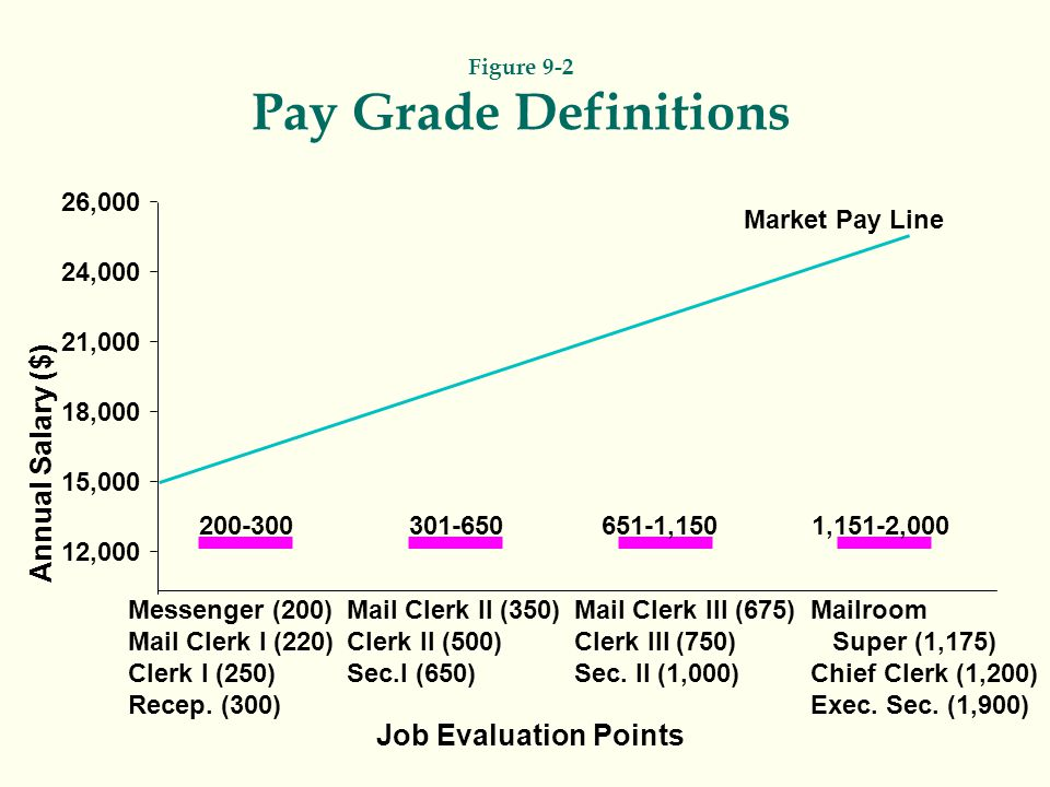 Figure 9-2 Pay Grade Definitions