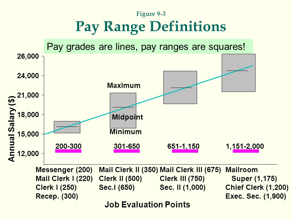 Figure 9-3 Pay Range Definitions