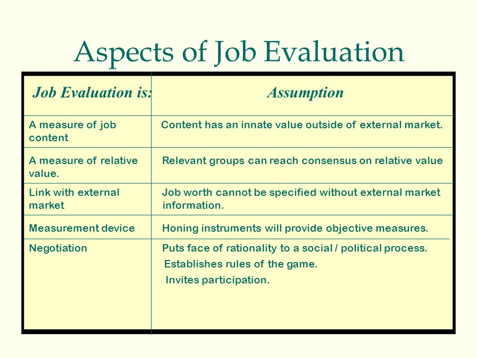 Aspects of Job Evaluation