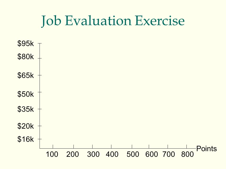 Job Evaluation Exercise