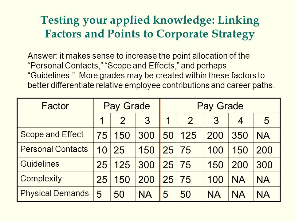 Testing your applied knowledge: Linking Factors and Points to Corporate Strategy