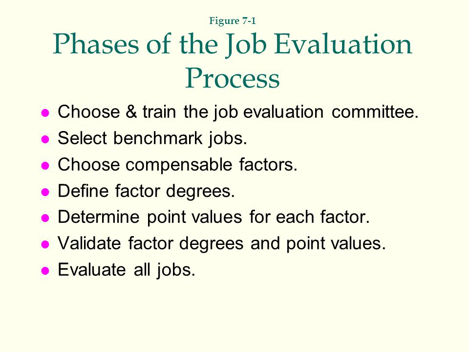 Figure 7-1 Phases of the Job Evaluation Process