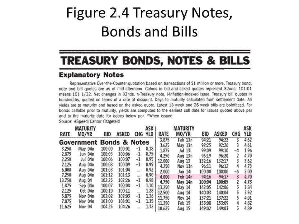 Figure 2.4 Treasury Notes, Bonds and Bills