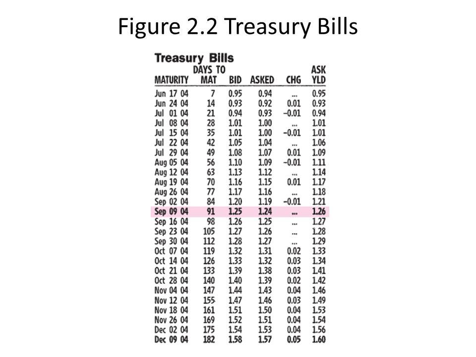 Figure 2.2 Treasury Bills