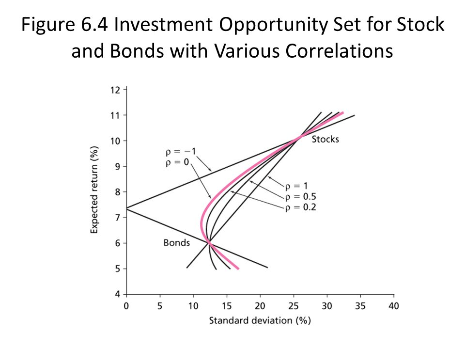 Figure 6.4 Investment Opportunity Set for Stock and Bonds with Various Correlations