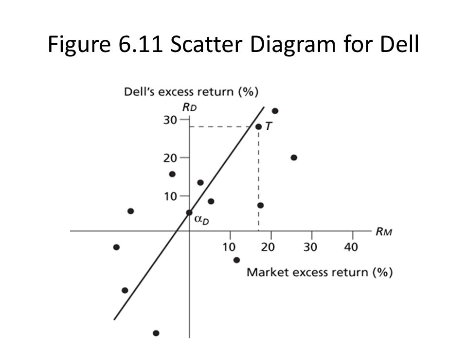 Figure 6.11 Scatter Diagram for Dell