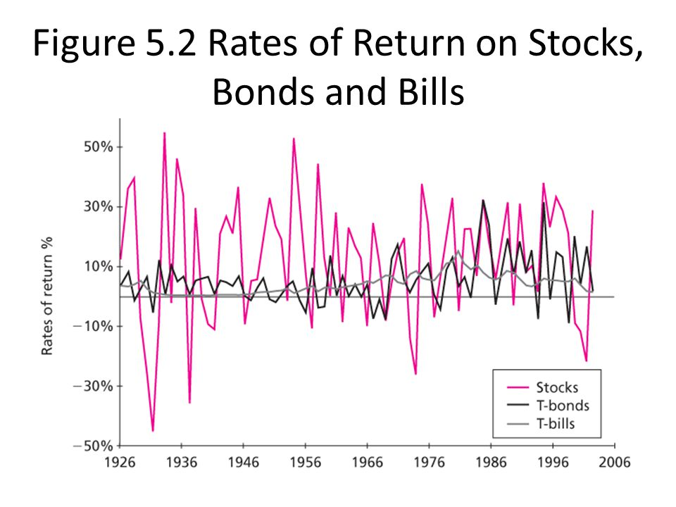 Figure 5.2 Rates of Return on Stocks, Bonds and Bills