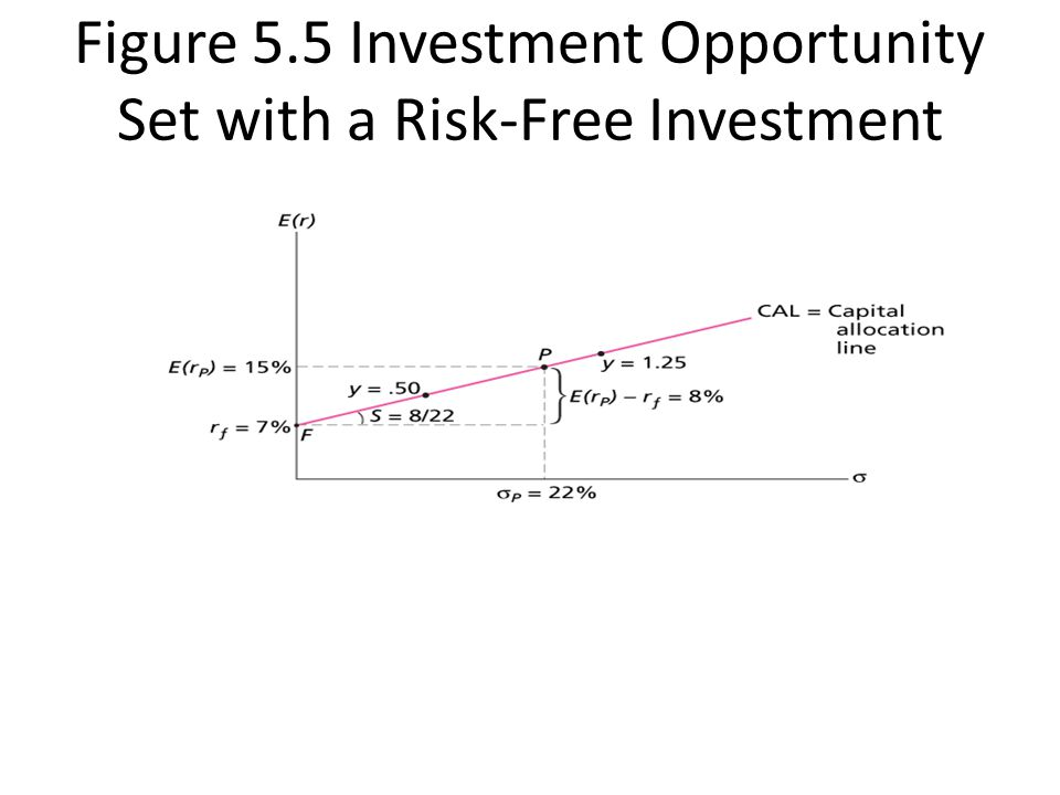 Figure 5.5 Investment Opportunity Set with a Risk-Free Investment
