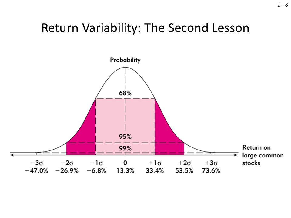 Return Variability: The Second Lesson