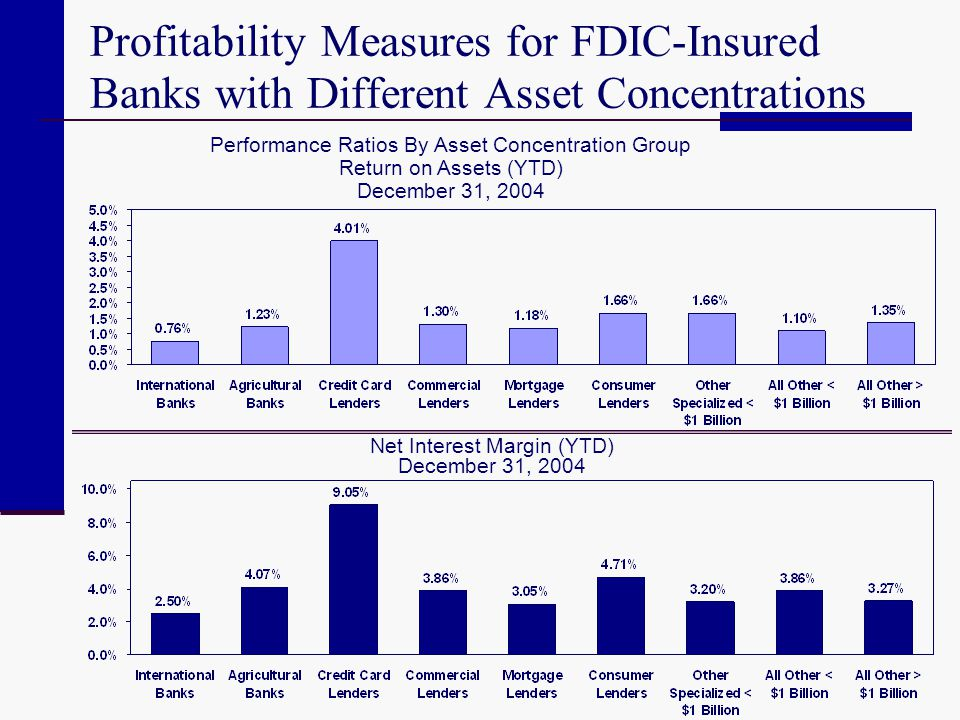Profitability Measures for FDIC-Insured Banks with Different Asset Concentrations