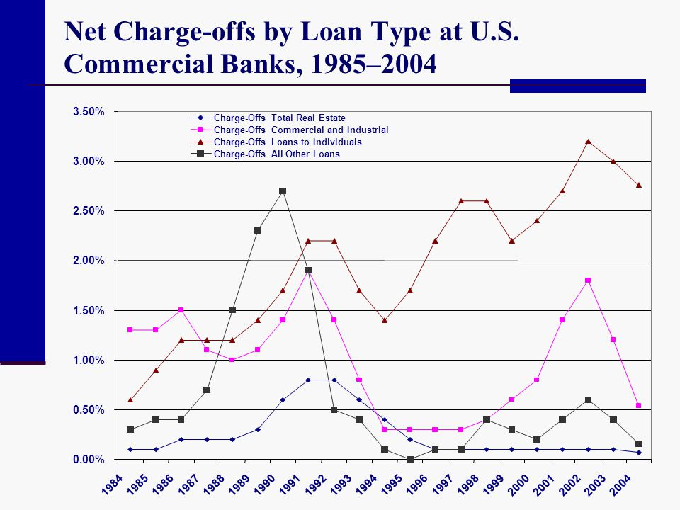 Net Charge-offs by Loan Type at U.S. Commercial Banks, 1985–2004