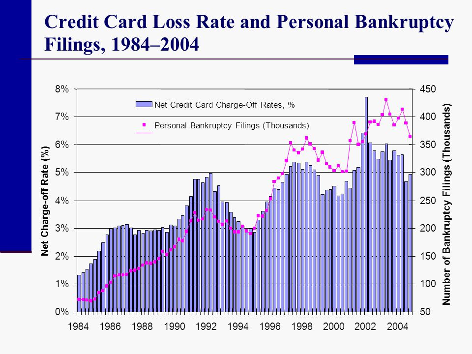 Credit Card Loss Rate and Personal Bankruptcy Filings, 1984–2004