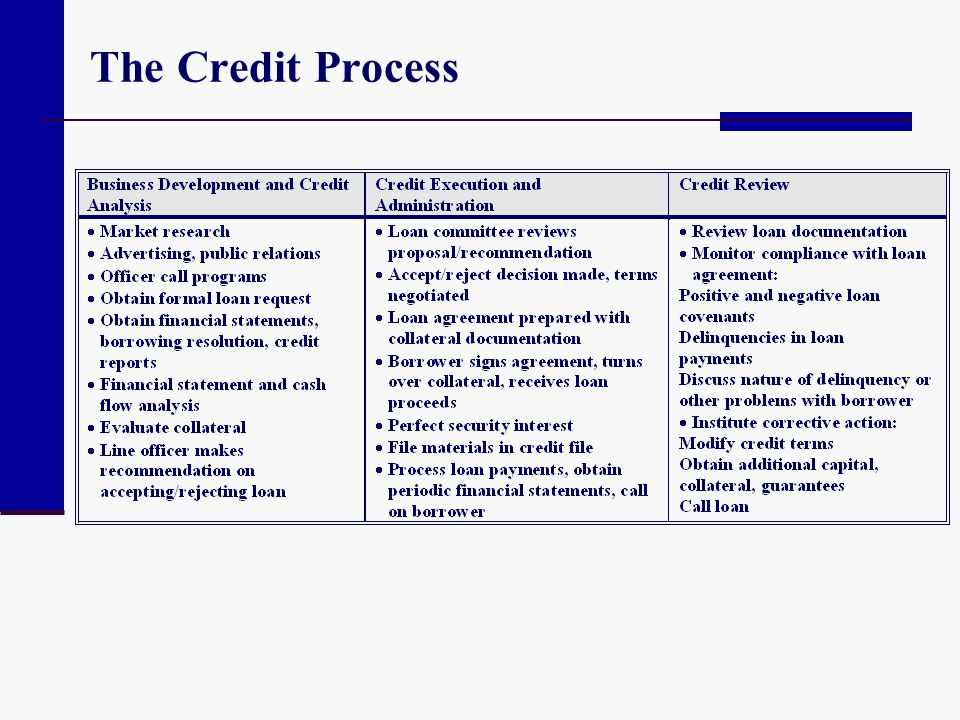 The Credit Process