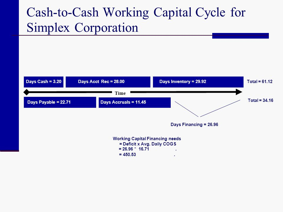 Cash-to-Cash Working Capital Cycle for Simplex Corporation