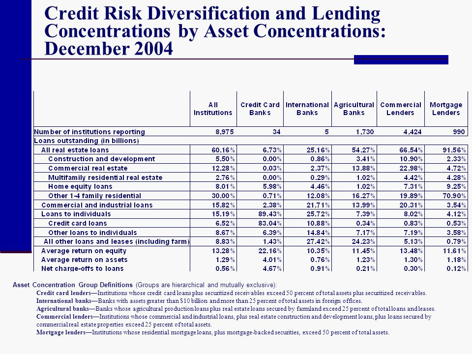 Credit Risk Diversification and Lending Concentrations by Asset Concentrations: December 2004