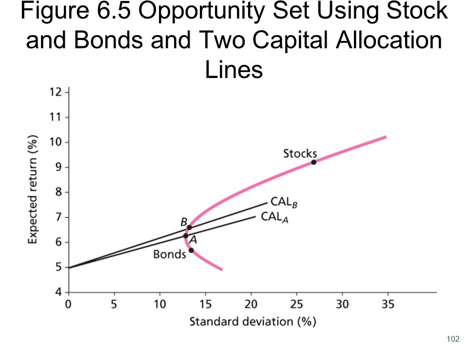 Figure 6.5 Opportunity Set Using Stock and Bonds and Two Capital Allocation Lines