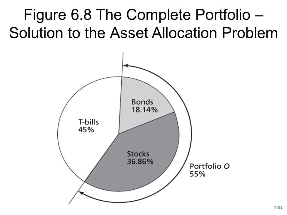 Figure 6.8 The Complete Portfolio – Solution to the Asset Allocation Problem