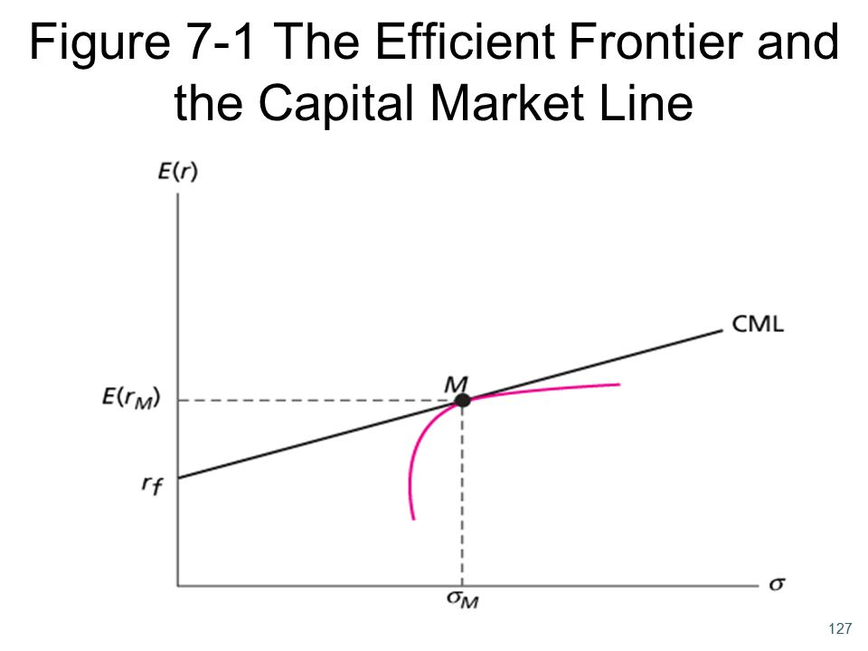 Figure 7-1 The Efficient Frontier and the Capital Market Line