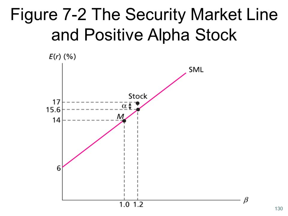 Figure 7-2 The Security Market Line and Positive Alpha Stock